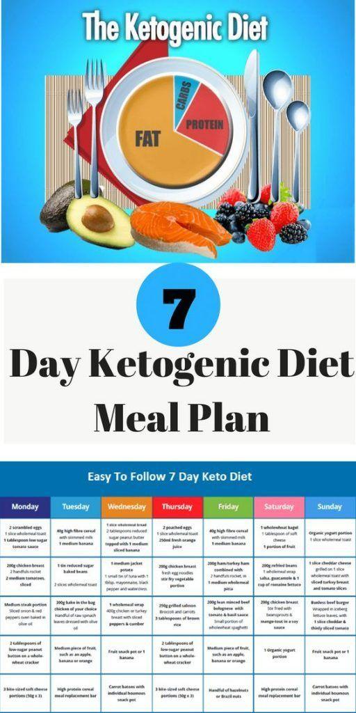 Ketogenic Diet – 7 Day Ketogenic Diet Meal Plan | keto ...