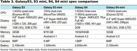 Now the technical details and also the processor of the upcoming Samsung GALAXY S4 Mini have been leaked, the Samsung GALAXY S4 Mini equipment is unusually