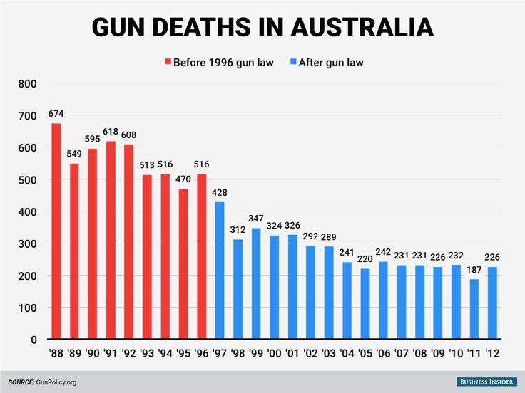 australian vs american gun laws Australia enacted tough gun laws in 1996, which cut gun exposure strict gun laws ended mass shootings in australia in the journal of the american medical.