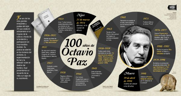 100 años de Octavio Paz   http://caracteres.mx/100-anos-de-octavio-paz/