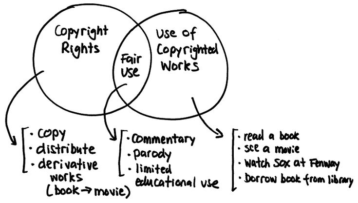 PBS Teachers: Copyright & Fair Use reference guide