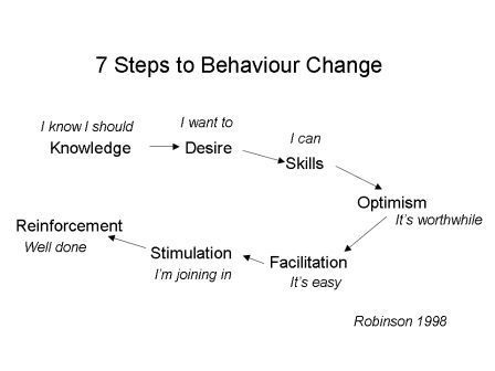 Behaviour Change Robinson 1998