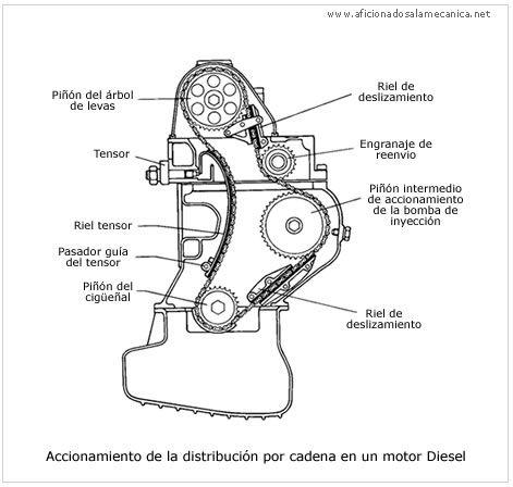 ITCA- CARRERA de Mecánica Automotriz