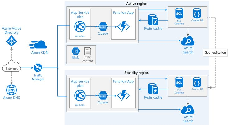 Highly available multiregion web application Azure