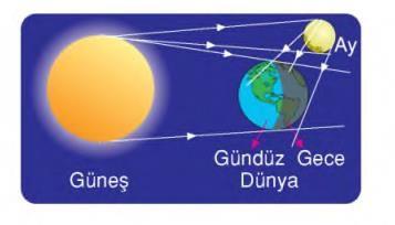 güneş ışınları dünyaya - Google'da Ara