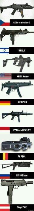 Ülkelerin otomatik silahları