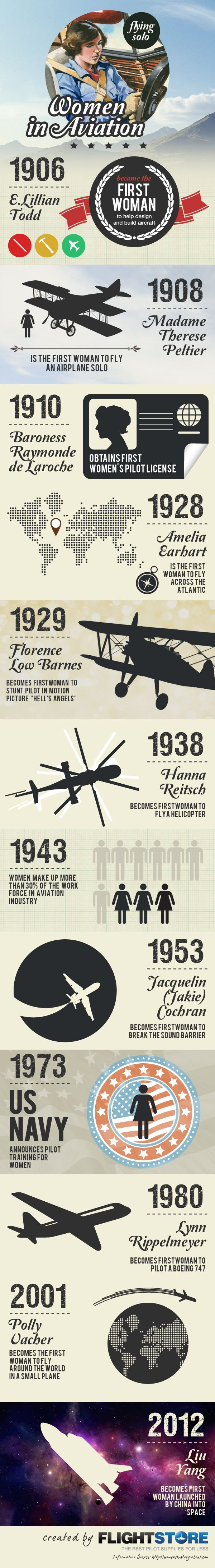 Women In Aviation [INFOGRAPHIC] #women#aviation