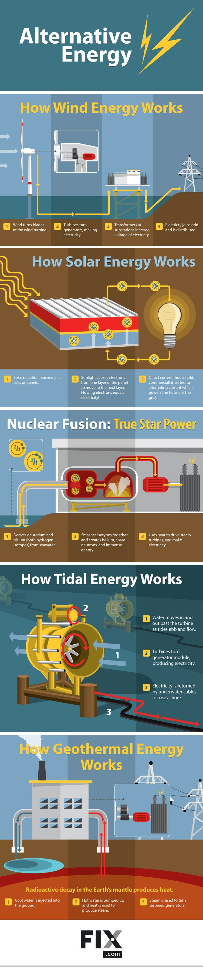 Understanding Alternative Energies #Infographic #Energy