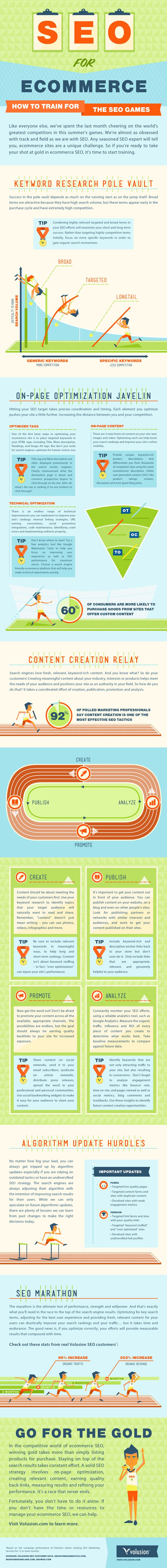 SEO for Ecommerce Websites #infographic