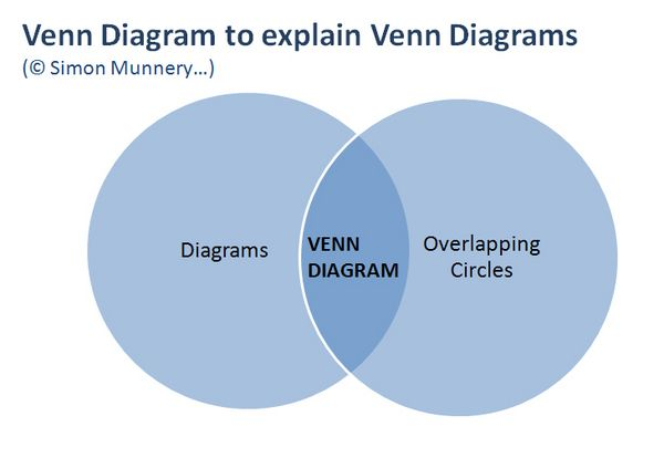 Just made my own version of Simon Munnery's Venn diagram about Venn diagrams. #libday6 :-) #selfreferentialdiagram