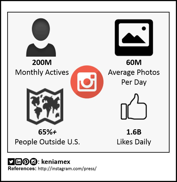 #Instagram #Statistics 2014.  #DigitalMarketing #OnlineMarketing #SocialMedia #Marketing #Infographics by: @keniamex