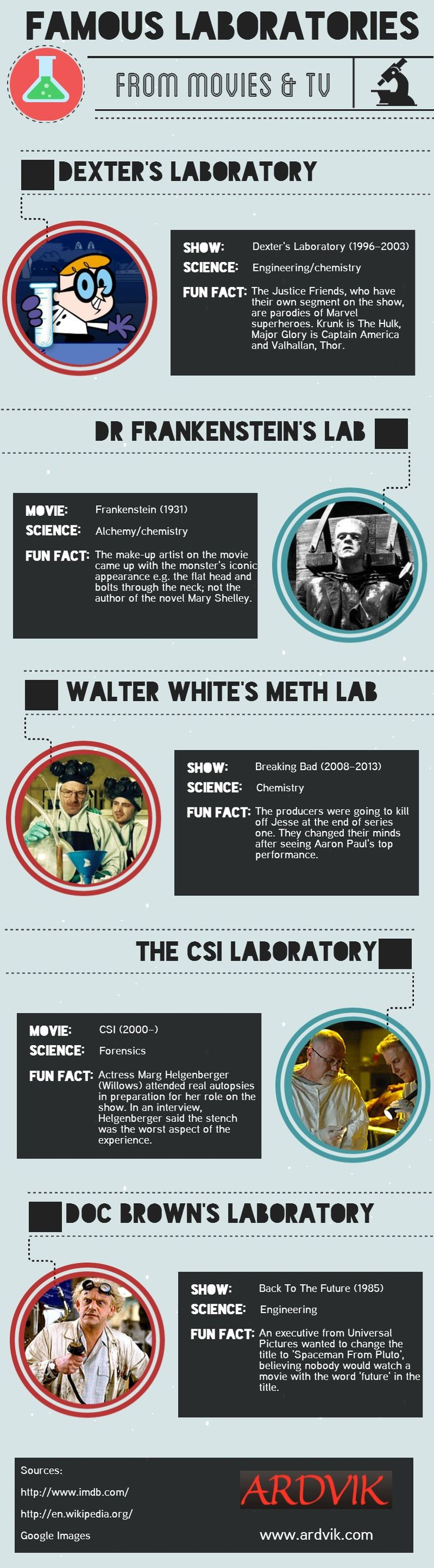Famous Laboratories From Movies & Tv #infographic