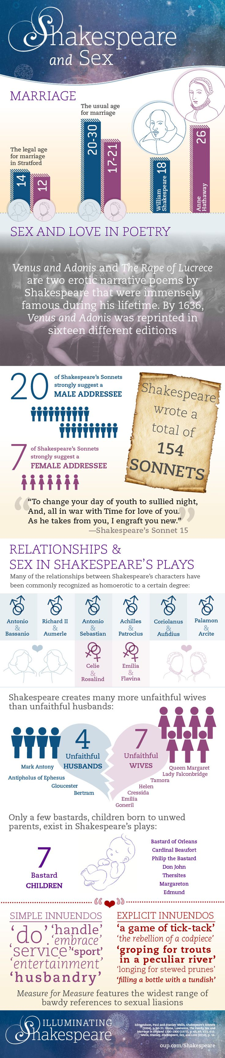 Interestingly, Shakespeare and Hathaway presented a significant reversal of traditional marrying ages, namely for their eight year age difference. How did Shakespeare inject contemporary notions of sex and marriage, such as age, into his plays and sonnets? #marriage #affair #love