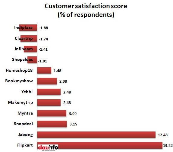 Flipkart & Jabong win top positions at satisfying its customers while Indiplaza and cleartrip are certainly failing at it. The report also throws light on how Flipkart could manage to generate these high satisfaction rates, it says, that Flipkart has a great offline service and superb delivery rates and its way of adapting social media also makes it to enjoy this satisfaction score.