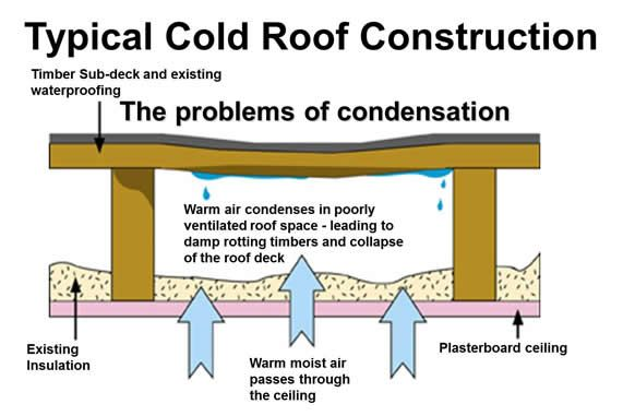 How Do I Insulate My Deck Roof Google Search Flat Roof