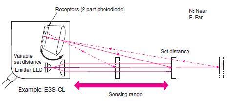ဒူဒူႀကီး: Photoelectric sensor (၄)