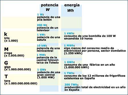 #Magnitudes de #energía y #potencia_eléctrica. Aquí te harás una idea de qué orden de magnitud y medidas se manejan con frecuencia al hablar de electricidad.