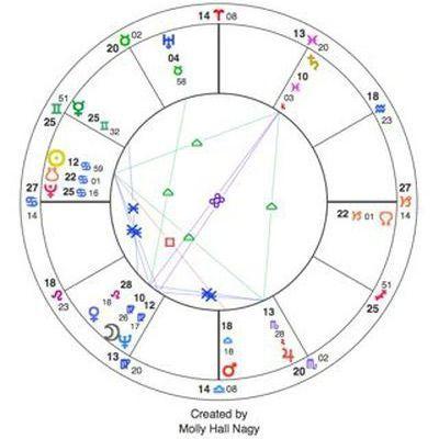 How To Read A Birth Chart The Birth Chartdalai Lamas Birthchart