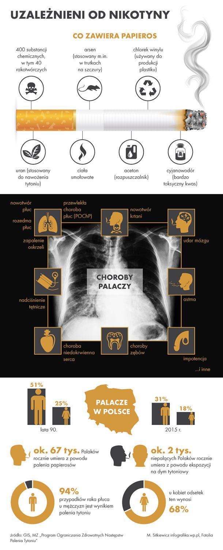 94 proc. przypadków raka płuca u mężczyzn i 68 proc. u kobiet jest wynikiem palenia tytoniu, jednak jak wynika z danych GIS, coraz mniej Polaków jest uzależnionych od nikotyny.