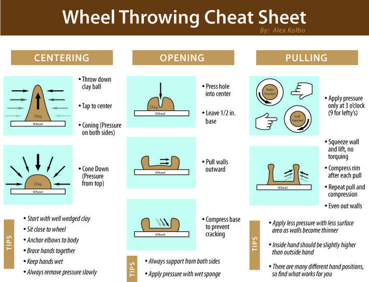 A Wheel Throwing Cheat Sheet made for Students in high school ceramics class.