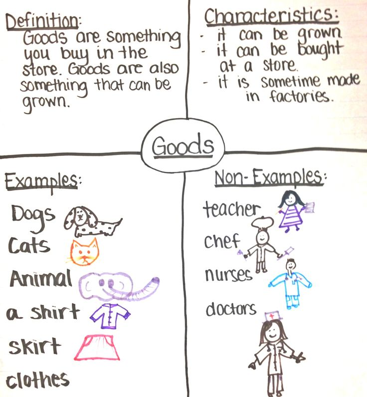 1st grade social studies thinking map on goods and