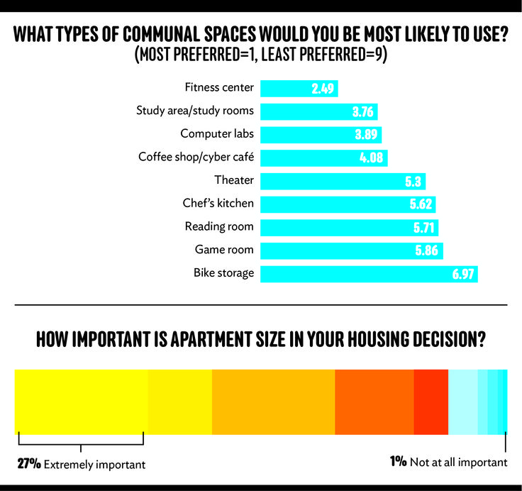 Housing Rental Websites: 17 Best Images About Student Housing Infographics On