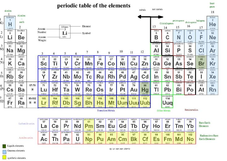 301 best Periodic Table - The Elements images on Pinterest Science - best of periodic table with charges hd