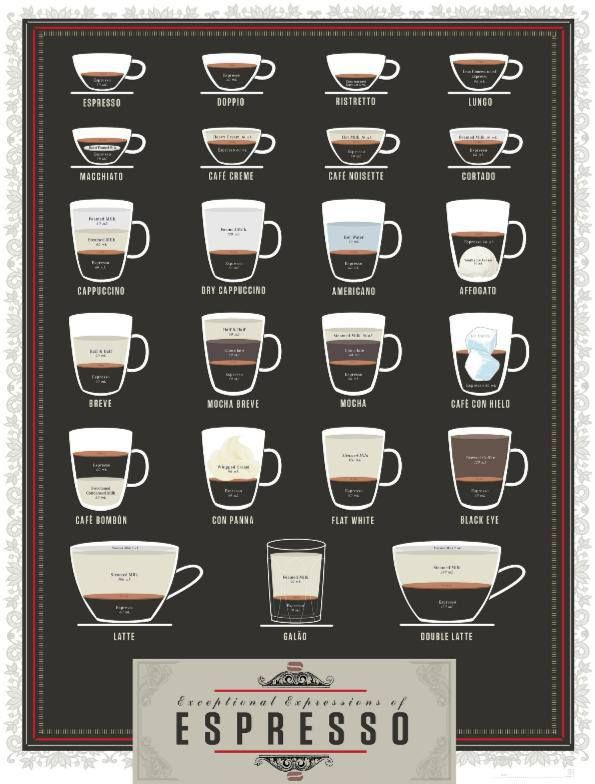 """Who knew there are so many awesome variations to a simple espresso! Guess there is nothing """"simple"""""""