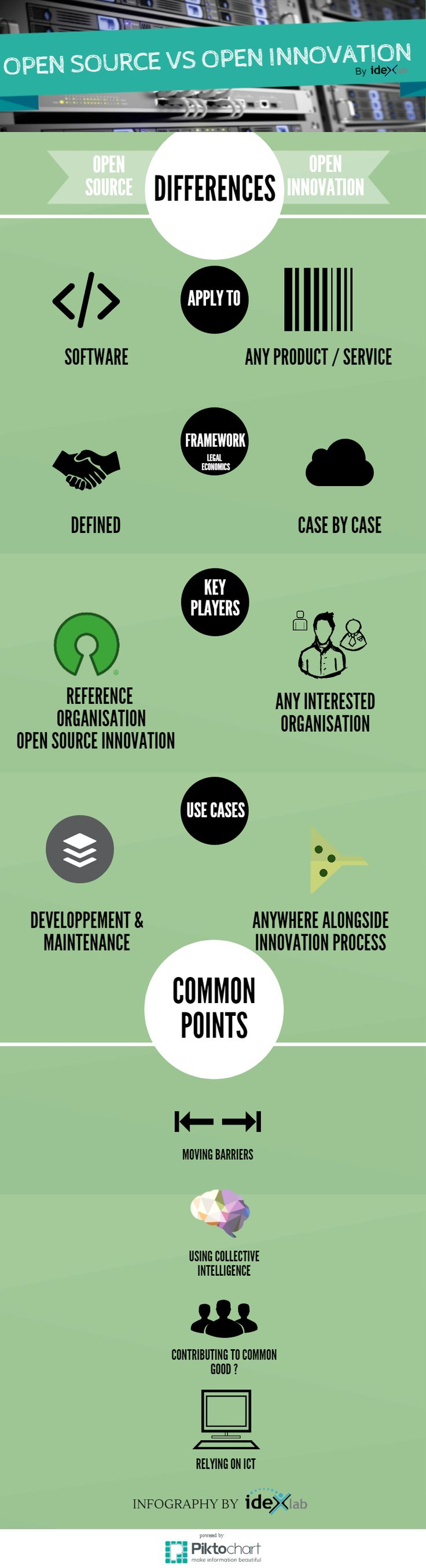 Open Source Vs Open Innovation #Infography Common points and differences