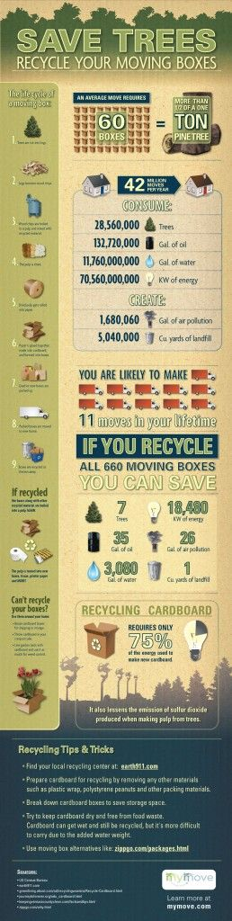 Cool #infographic on #recycling cardboard. It requires 75% less energy to recycle cardboard than to make it from raw materials.Saving Trees, Reuse Recycle, Mothers Earth, Green, Life Cycling, Infographic, Saving Electric, Moving Day, Moving Boxes