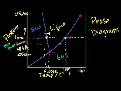 Vapor pressure, bp, volatility thorough explanation (but kinda long at 20min) #mcat #study #help