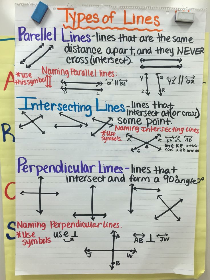 Types of Lines Intersecting, Parallel, Perpendicular Lines