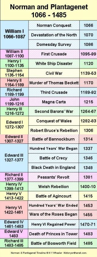 British Monarchy - Norman & Plantagenet Timeline | HistoryOnTheNet