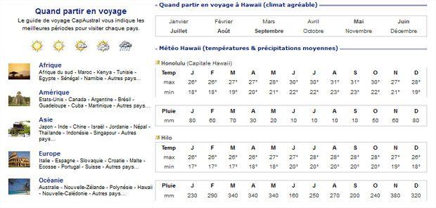 Voici LE site à visiter pour vérifier les conditions météo de toutes les destinations à travers le monde: CapAustral.com.