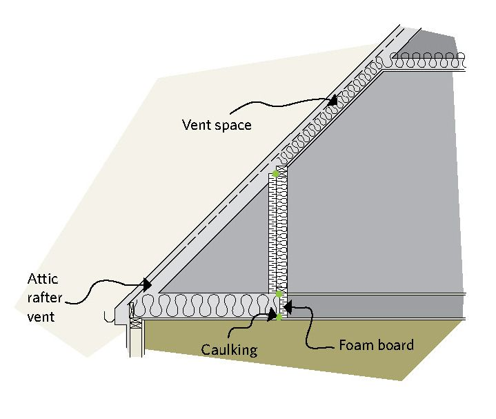 Figure 5 17 Rigid Insulation Can Be Nailed Over The Studs Of The Knee Wall Section Vent Space Attic Rafter Vent Caulking F Rigid Insulation Rafter Caulking