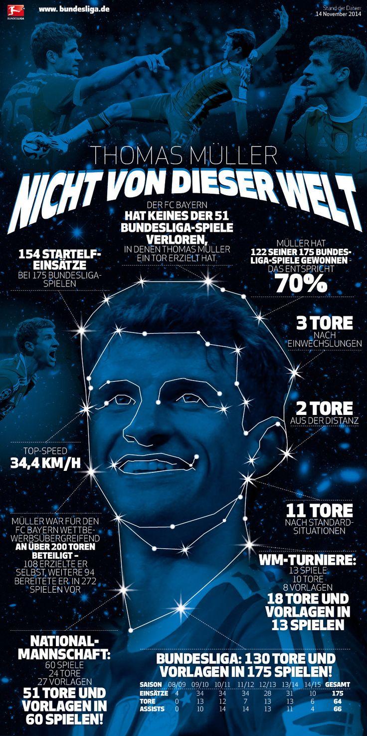 Infografik | Nicht von dieser Welt | Thomas Müller | FC Bayern München - News - Bundesliga - bundesliga.de - die offizielle Webseite der Bundesliga