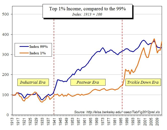 The New Way to Get Rich Slowly.  How the idea of becoming financially independent has changed due to income inequality indexed.