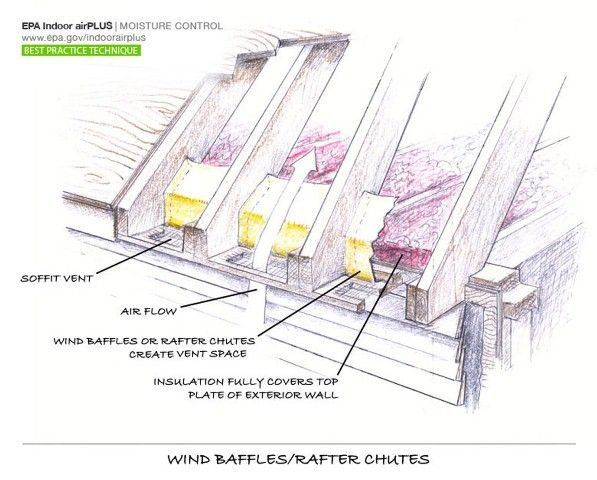 Air Sealing Attic Baffles Good Article And Tips Attic