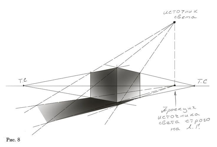 Картинки по запросу построить тень от объекта рисунок