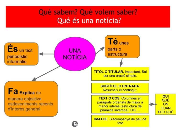 Què és una notícia? Quines parts té? El mapa mental que fan els alumnes abans i després d´investigar les parts de la notícia.