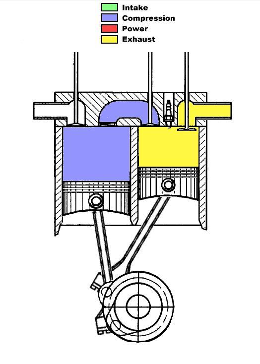 Scuderi Split Cycle Engine - Cycle - Piston (mécanique) — Wikipédia