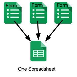 Multiple Google Forms to One Spreadsheet via Teacher Tech by Alice Keeler