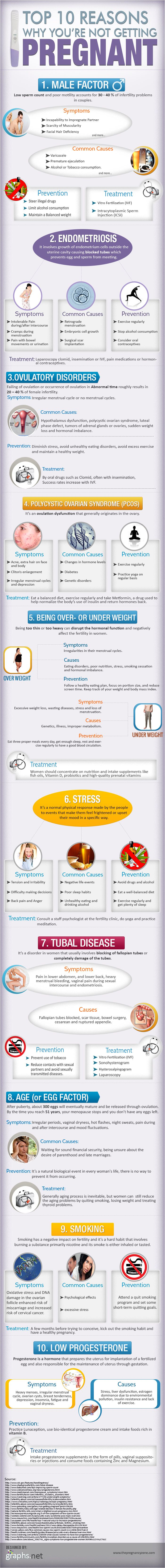 an amazing infographic showing top 10 reasons why you are not getting #pregnant. #Ivf #infertility