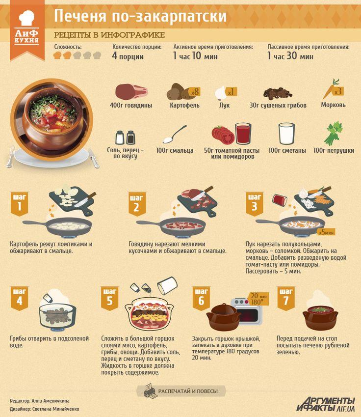 Рецепты в инфографике: печеня по-закарпатски | Рецепты в инфографике | Кухня | АиФ Украина