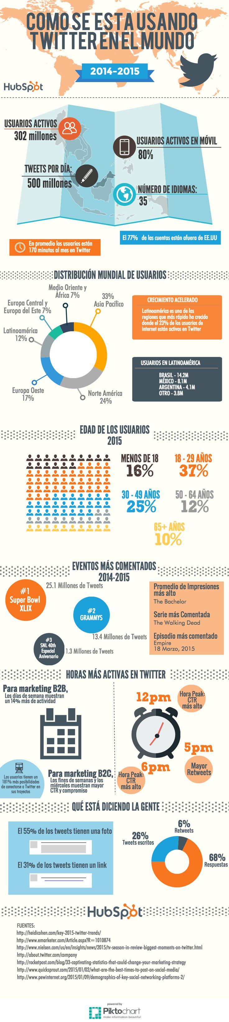 Cómo se está usando Twitter en el mundo 2015. Infografía en español. #CommunityManager