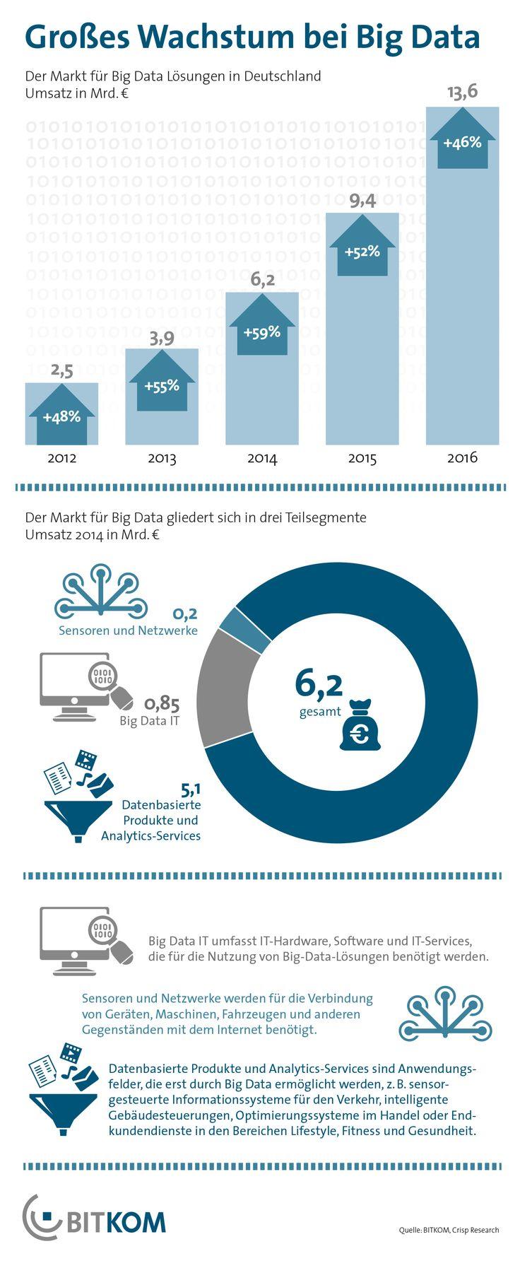 Der Markt für Big Data Analysis wird in Deutschland im Jahr 2014 um 59 Prozent auf 6,1 Milliarden Euro wachsen. Bis zum Jahr 2016 soll sich der Umsatz mit Big-Data-Lösungen auf 13,6 Milliarden Euro nochmals verdoppeln. Das zeigen Berechnungen des IT-Marktforschungs- und Beratungsunternehmens Crisp Research im Auftrag des BITKOM.