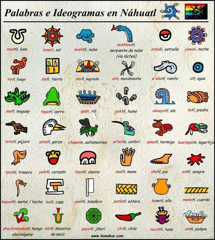 Palabras e Ideogramas en Náhuatl