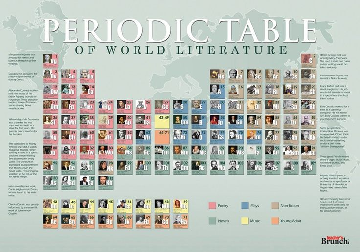 There is a new breed of visuals that can analyze any topic in a fresh and clever way – periodic tables of…