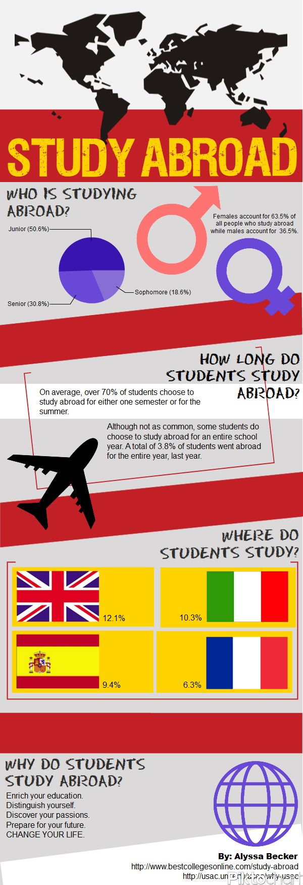 How to Study Abroad in Canada | Top Universities