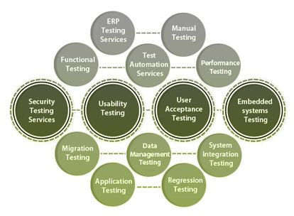 We provide the best possible Quality #Assurance and Testing Services. Details are here: http://afntechnologies.com/